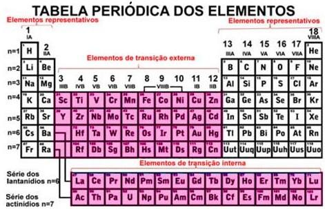 Elementos representativos, transição e transição interna na tabela periódica