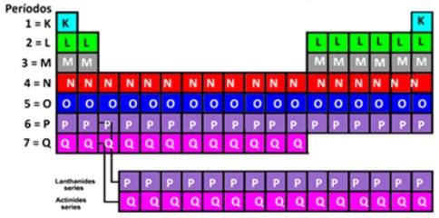 Períodos representados pelas linhas horizontais na Tabela Periódica