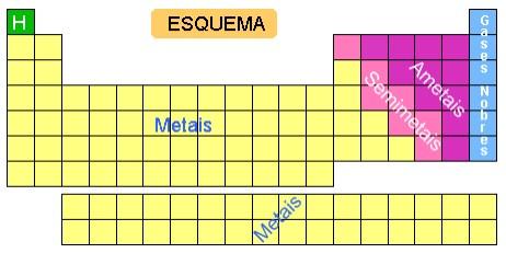 Separação da Tabela Periódica em Metais, semimetais, não metais e gases nobres