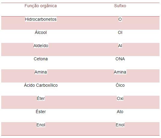 compostos orgânicos- função orgânica