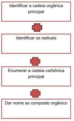 compostos orgânicos - cadeias