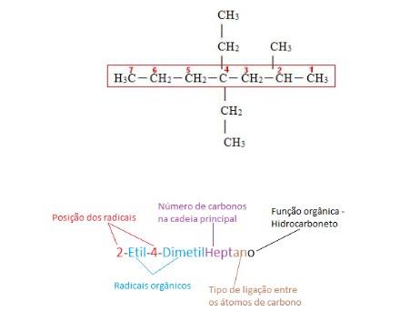 compostos orgânicos - exemplo
