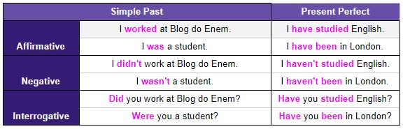 Simple Past - affirmative - negative - interrogative