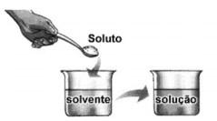 concentração das soluções - solução