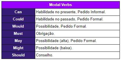 modal verbs - resumo