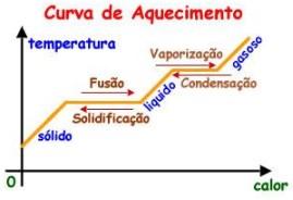 substâncias puras - curva de aquecimento