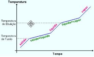 substâncias puras - curva