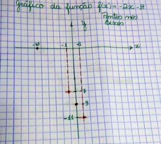 Função de 1º grau - gráfico