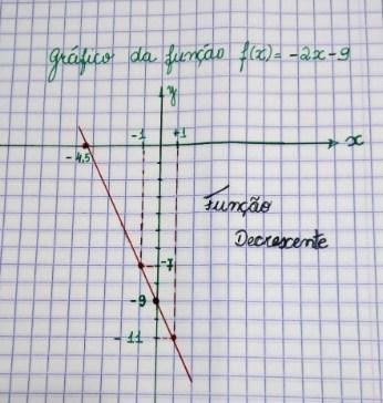 Função de 1º grau - gráfico 2