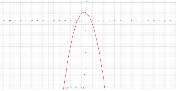 função quadrática - parábola 1