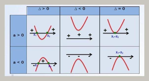 função quadrática - resumo