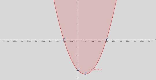 função quadrática - plano cartesiano