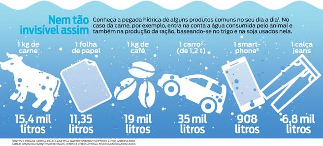 água virtual e lixo