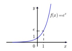 função exponencial - função natural