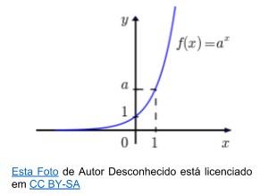 função exponencial - gráfico crescente
