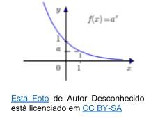 função exponencial - gráfico decrescente