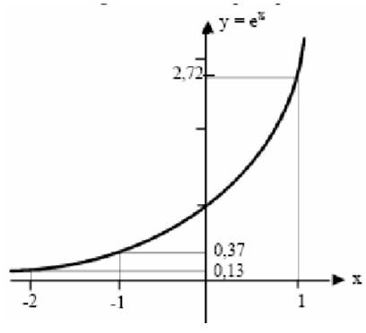 função exponencial - exercício 1