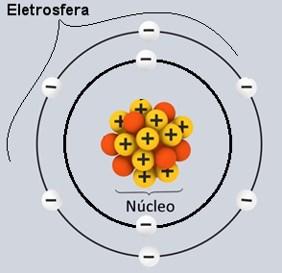 classificação dos átomos aula