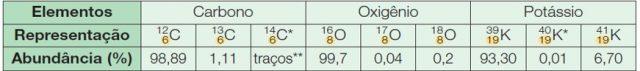 classificação dos atomos isotopos
