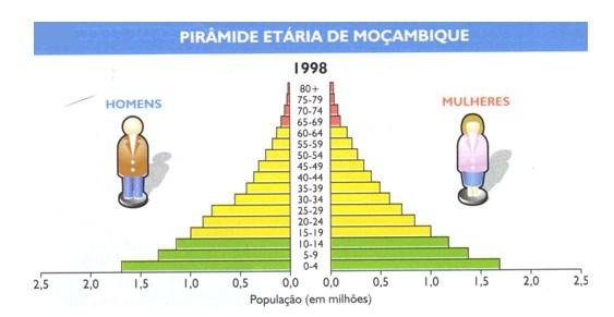 demografia moçambique