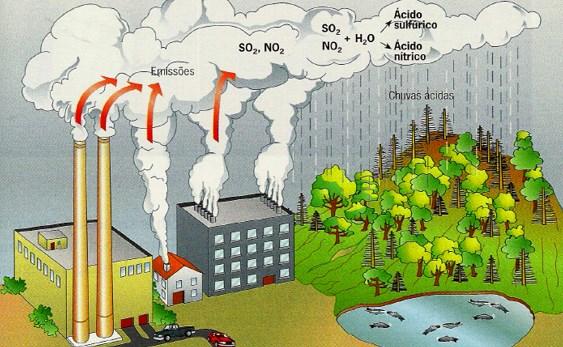 mudanças climaticas chuva acida