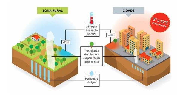 mudanças climaticas ilhas de calor