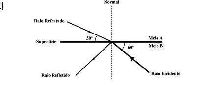 optica e refraçao