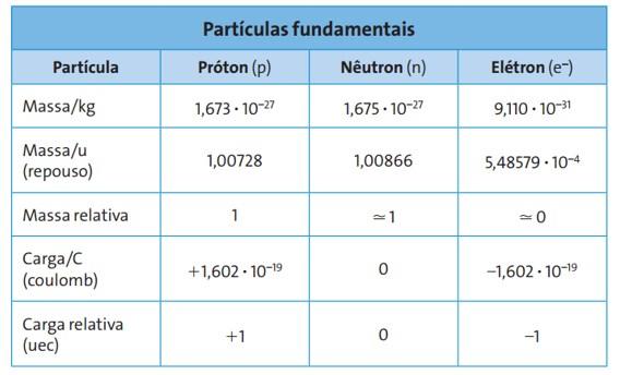 tabela de protons, eletrons e neutrons