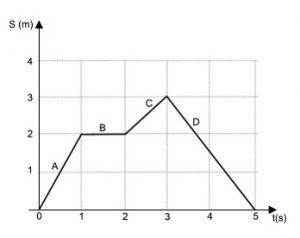 grafico movimento uniformemente variado