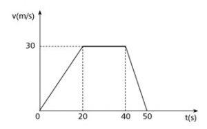 grafico muv