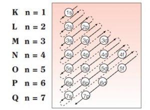diagrama pauling subniveis de energia