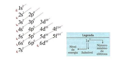 distribuicao subniveis de energia