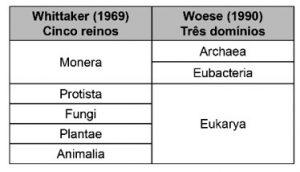 tabela de dominios na biologia