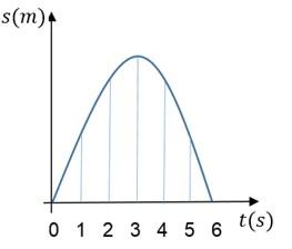 grafico de lançamento vertical