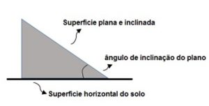 ângulos em uma superfície inclinada