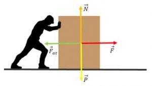 força de atrito com homem puxando caixa