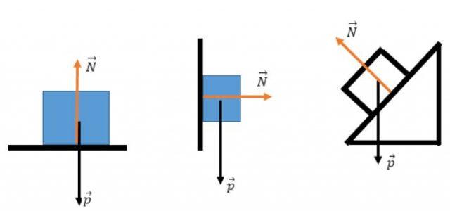 força normal e exemplos