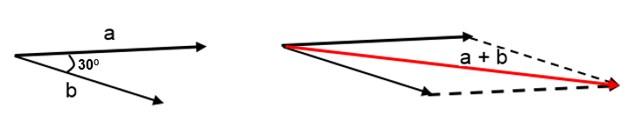 velocidade relativa com lei dos cossenos