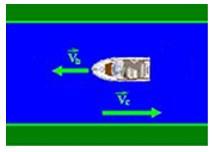 velocidade relativa dos barcos
