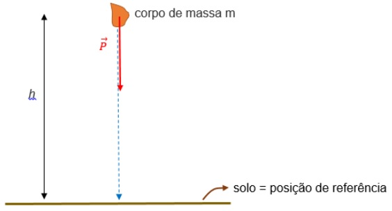 aula de energia potencial