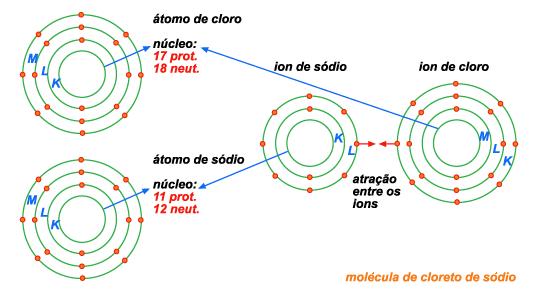 ligações iônicas Na e Cl