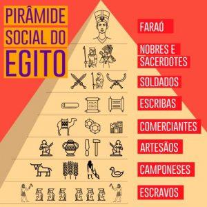 pirâmide social do Egito na Antiguidade