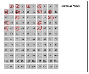Números primos e fatoração - tabela
