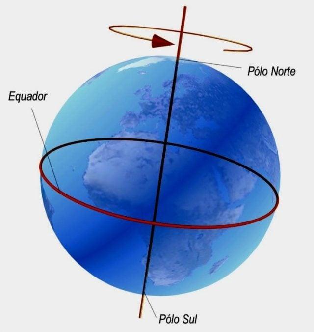 eixo de rotação da terra