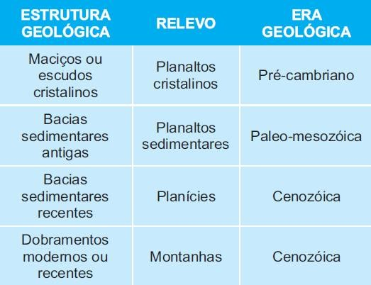estruturas geologicas nas eras geologicas