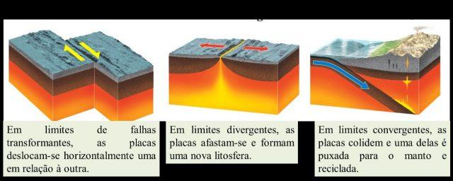 placas tectonicas e limite divergente e convergente