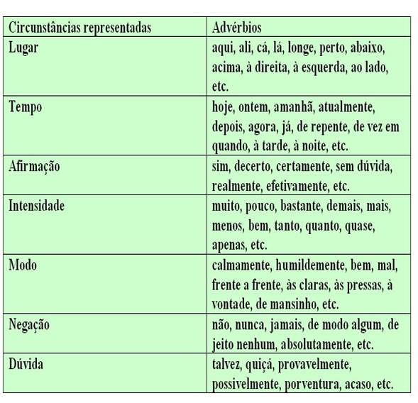 quadro de adverbios circunstanciadores