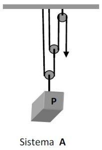 sistema de polias a