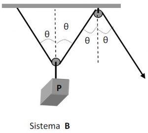 sistema de polias b