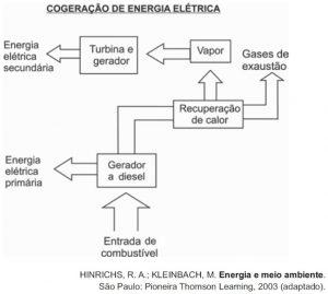 transformação de energia eletrica